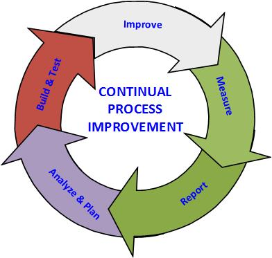 how is process improvement important to achieving transportation excellence Achieving excellence in health and safety  statistics are important to understanding safety  illness experience and transportation incidents,.